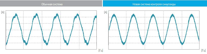 Адаптивный контроль синусоидой электрического тока