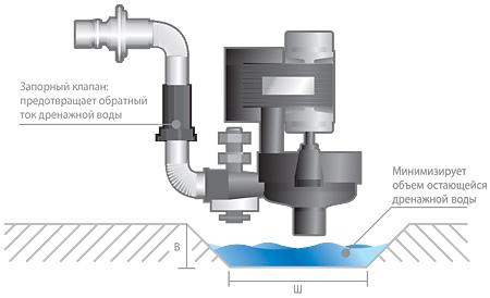 минимальный уровень воды в дренажном поддоне