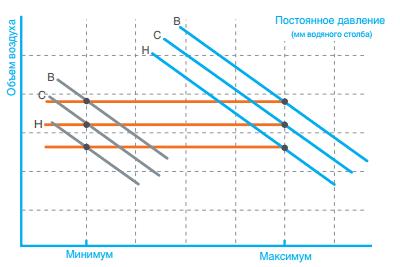Система эффективного контроля давления регулирует скорость вентилятора с учётом внешнего статического давления