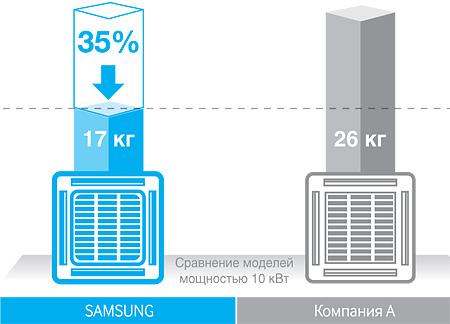 Легкий и прочный внутренний блок Samsung