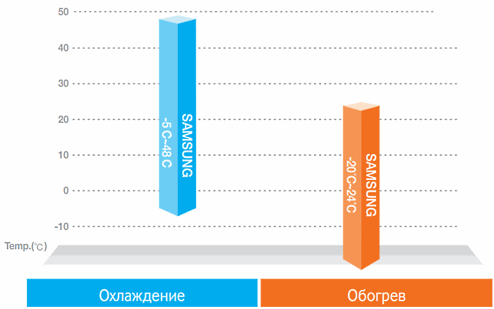 Широкий диапазон рабочих  температур samsung dvm